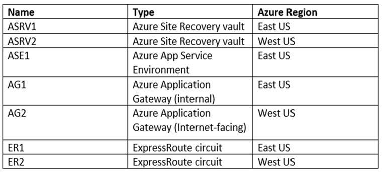 Microsoft Azure Architect Technologies AZ-300 Questions