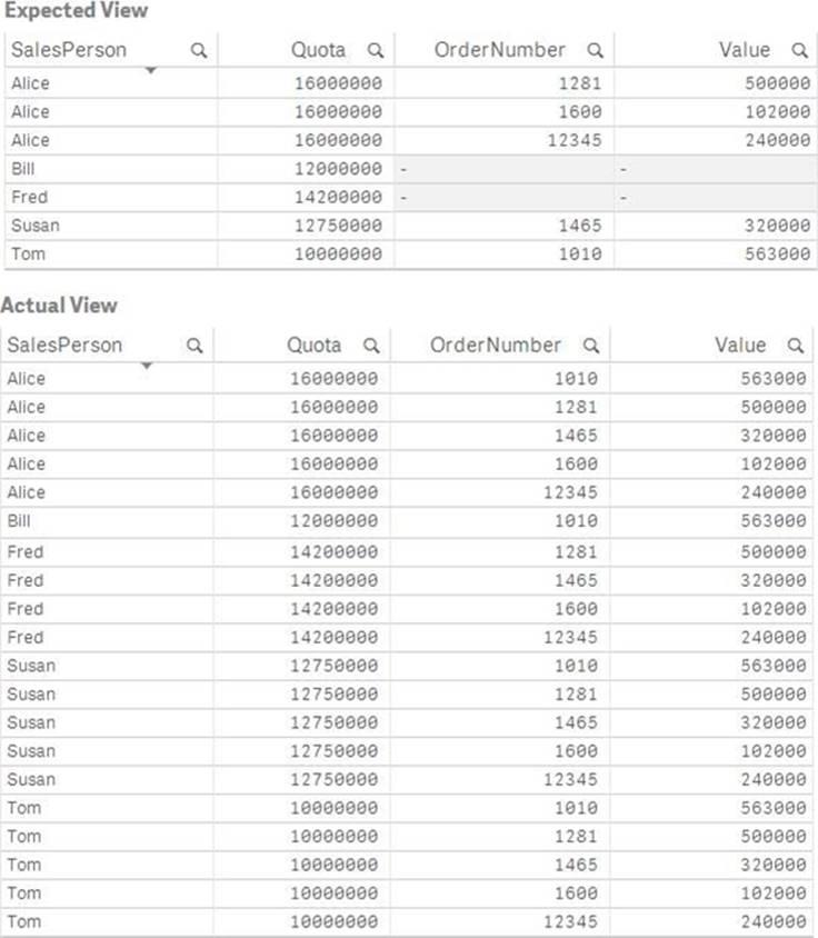 Qlik Sense Data Architect Certification QSDA2018 Dumps – Valid IT