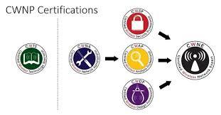 CWNP Certifications.jpg