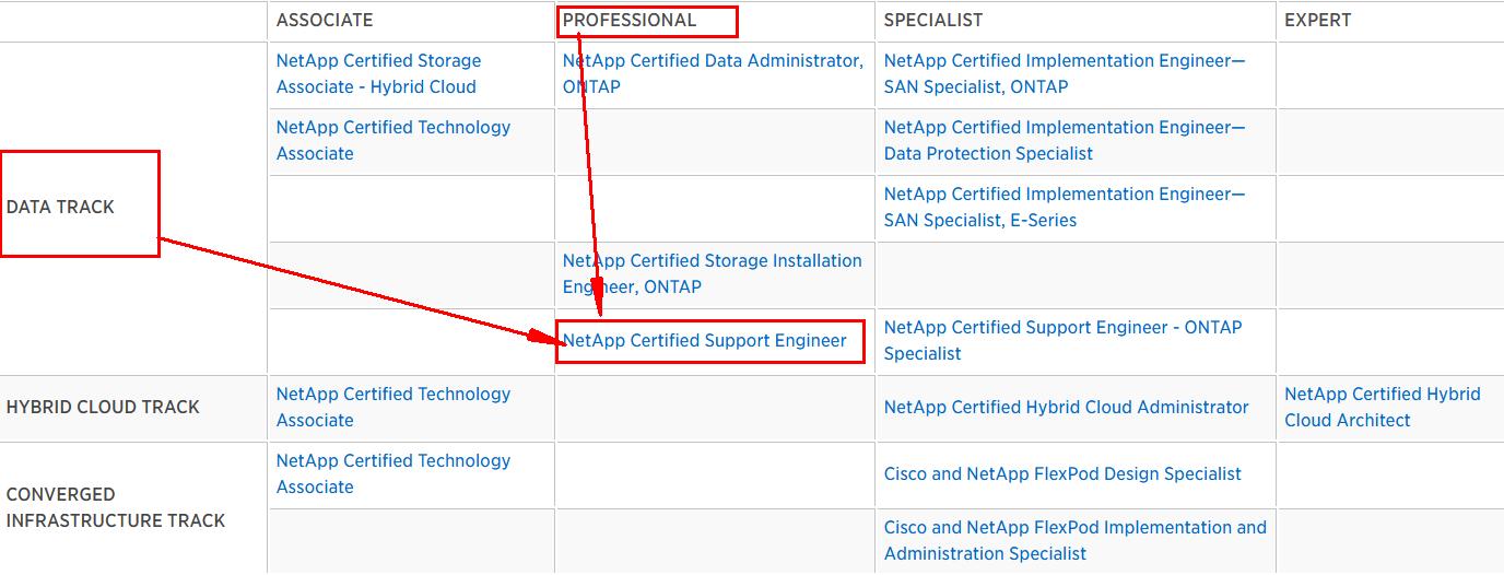 NetApp Certifications