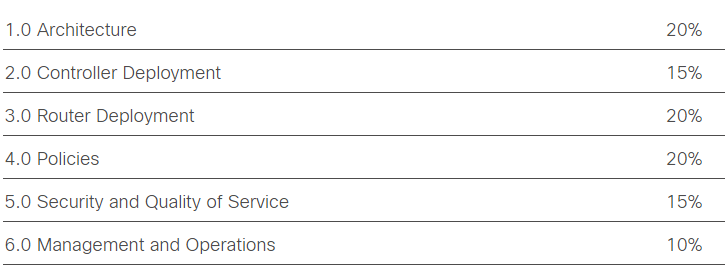Implementing Cisco Sd Wan Solutions Ensdwi 300 415 Updated Dumps Dumpsbase 2021 Dumpsbase Valid Dumps 100 Pass